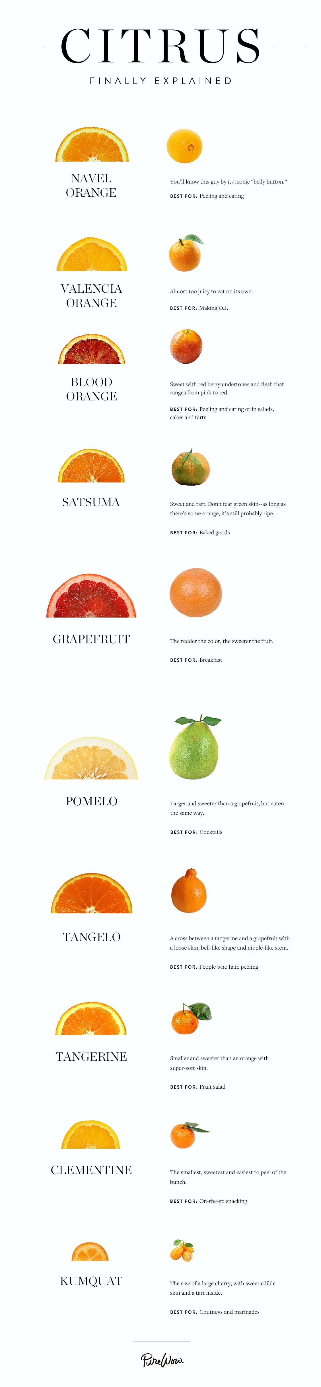 citrusinfographic copyedits